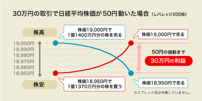 XMで日経平均株価が50円動いた場合