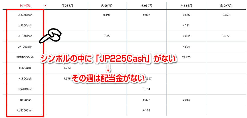 日経225(JP225)の配当金