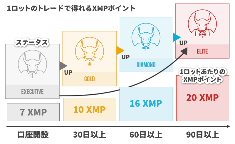 XMのロイヤリティプログラム