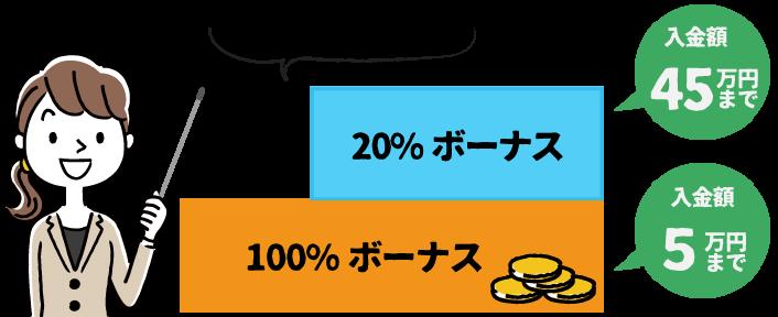 XMの入金ボーナス加算率