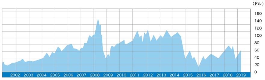 原油(オイル)の年間チャート