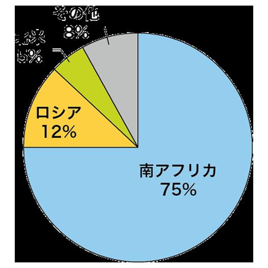 白金プラチナ主要生産国