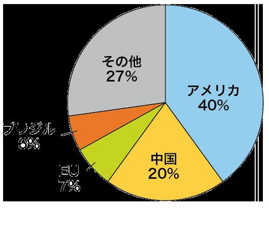 コーンの主要生産国