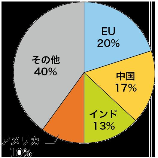 小麦の主要生産国
