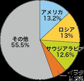 原油の生産国