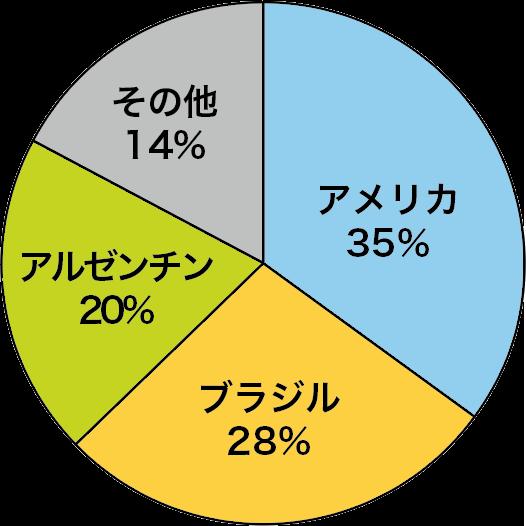 大豆の生産国