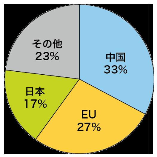 白金プラチナ消費国