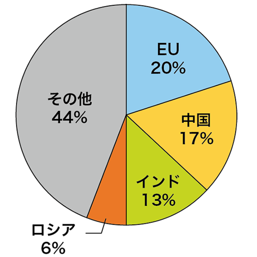 小麦の主要消費国