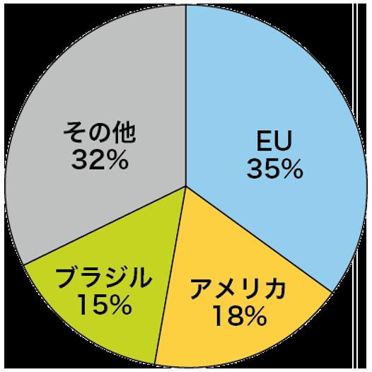 コーヒーの主要消費国