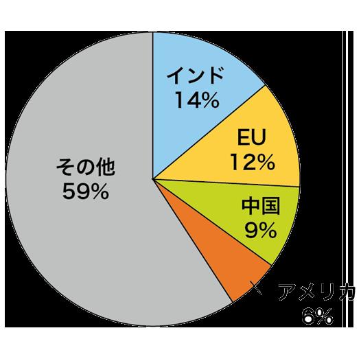 砂糖の主要消費国