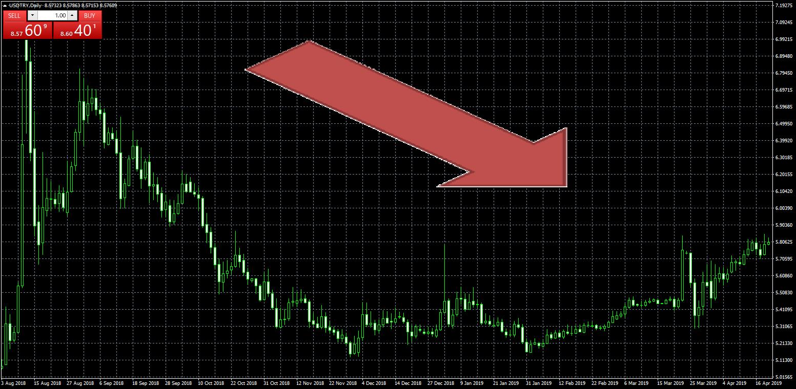 USドル/トルコリラ(USD/TRY)の日足チャート