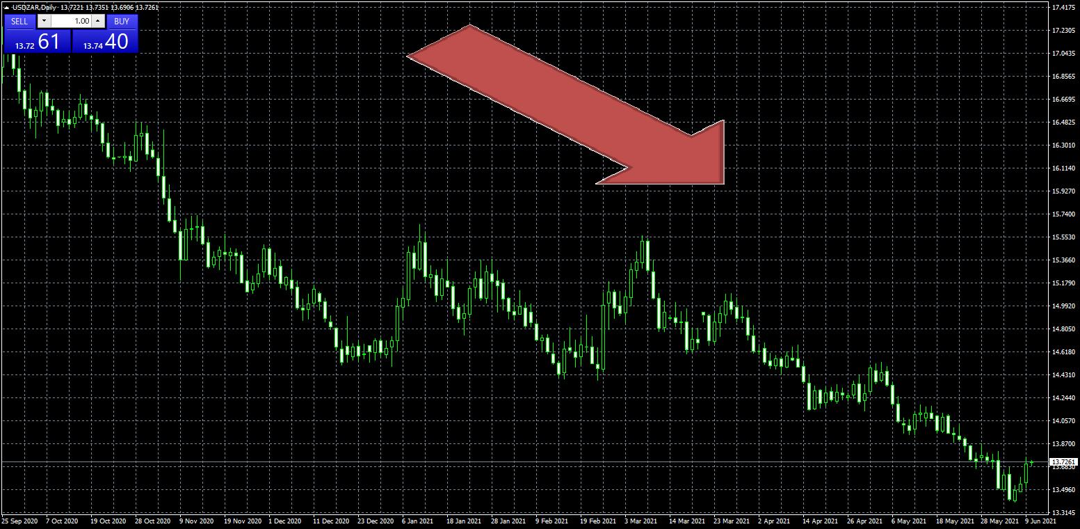 USドル/南アフリカ(USD/ZAR)の日足チャート