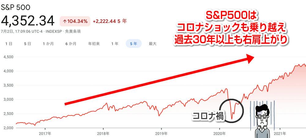 S&P500の成長率
